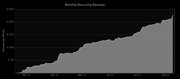 Pipedrive_revenuechart.png